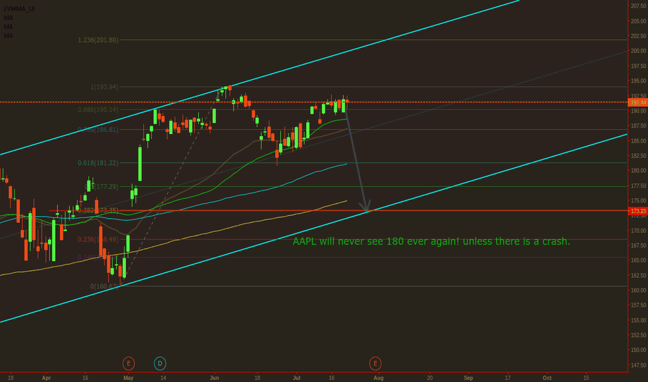 AAPL: AAPL Wants to take a dump before a major rally!