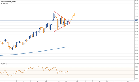 HINDALCO: Hindalco - Symmetrical triangle break out