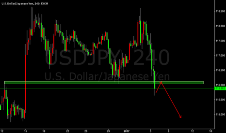USDJPY: USDJPY SHORT THE PULL BACK