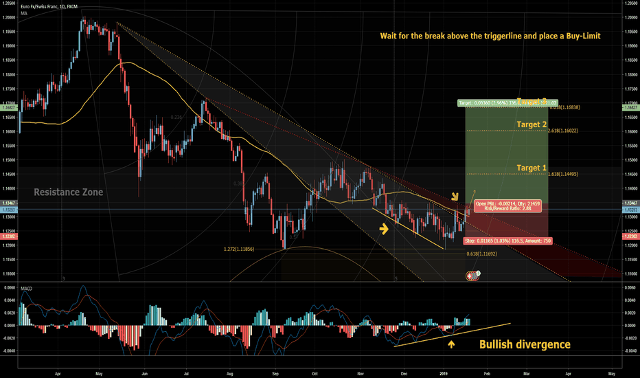 EURCHF: EUR/CHF: Swing-Setup! A Trendchange and CHANCES to buy!