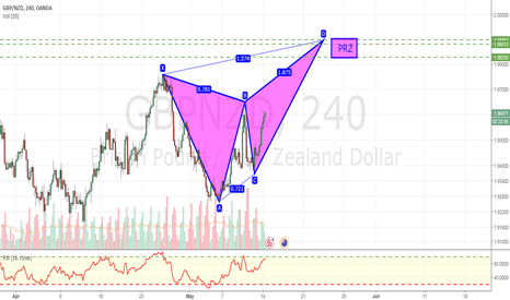 GBPNZD: Potential harmonic bearish butterfly