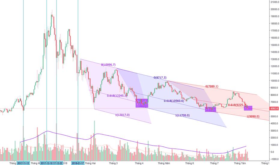 BTCUSD: Thị trường thay đổi rất nhanh.