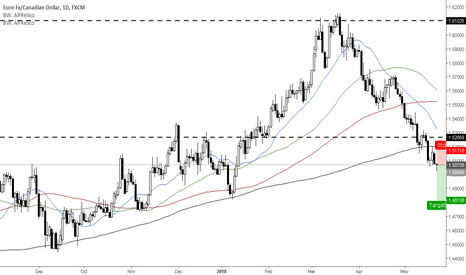 EURCAD: Inside bar formation for trend continuation