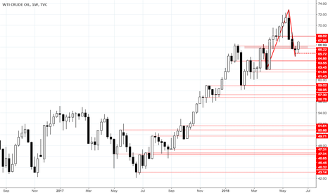 USOIL: Still looking WTI swing long adding one more shadow zone