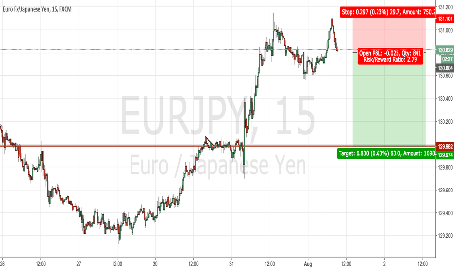 EURJPY: intraday EJ
