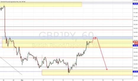 GBPJPY: GBP/JPY Potential Short