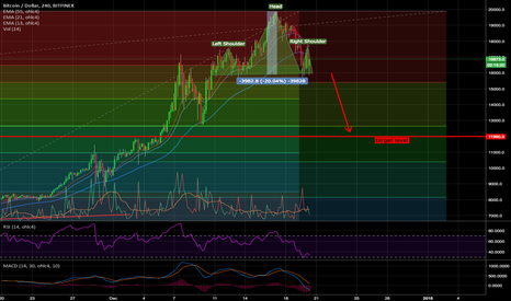 BTCUSD: Bitcoin head & shoulders reversal - target level ~$12k