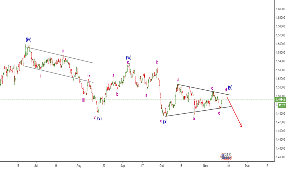 EURCAD: EURCAD ready to fall