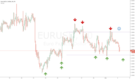 EURUSD: EURUSD may be Long (6 Green Forces)