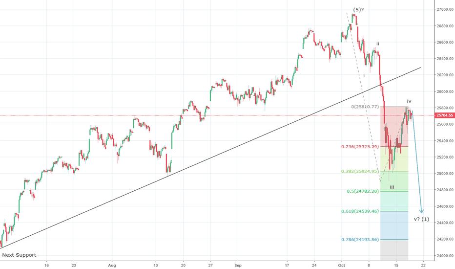 DJI: Dow Jones expected to drop towards 24,500