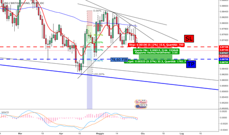 EURGBP: EUR/GBP è ora di entrare short!
