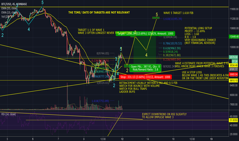 BTCUSD: BTC FINALLY BULLISH?? + POTENTIAL LONG PLAY