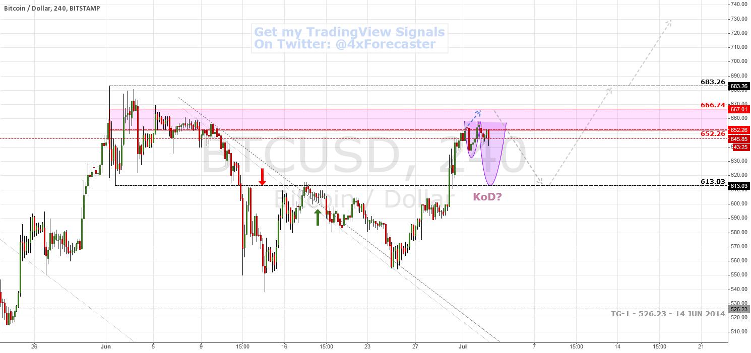 Bulls Held At Bearish Trench ... Bullish Outlook | $BTC #Bitcoin