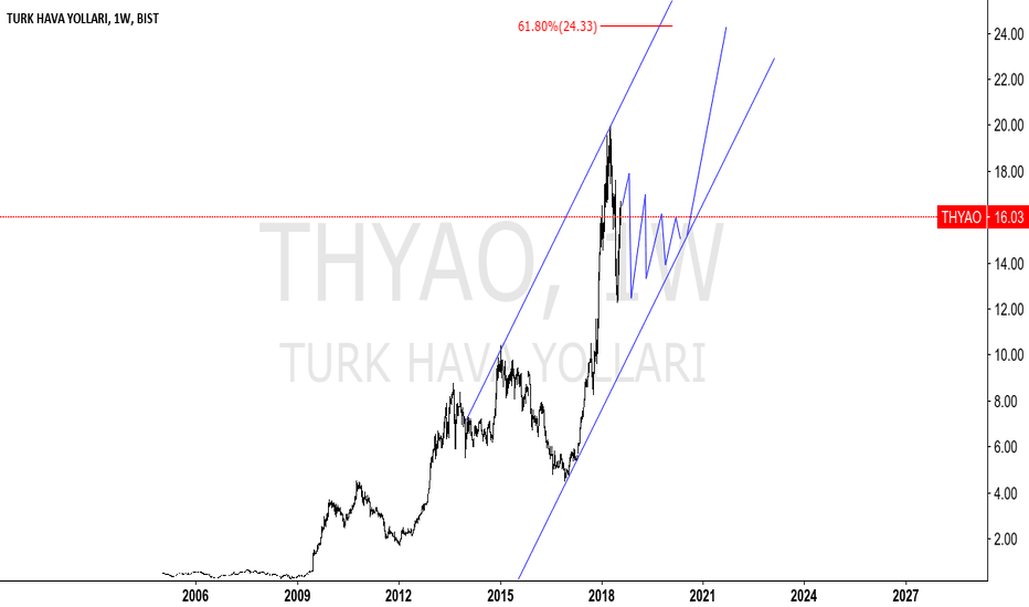 THYAO: THYAO - TURKISH AIRLINES