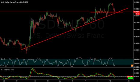 USDCHF: USD/CHF Bounce Waiting