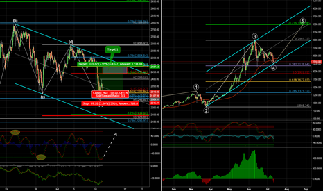 BTCUSD: Single Swinger...