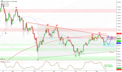 BTCUSD: Bitcoin - Next short-term buying opportunity!