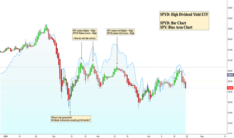 SPYD: SPY vs. SPYD - Tectonic Plates Of The Market Are Shifting