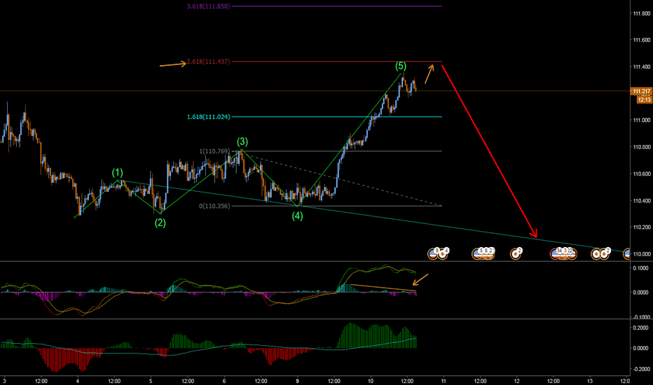 USDJPY: Wolfe idea