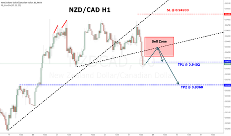 NZDCAD: NZDCAD - Looking to Short