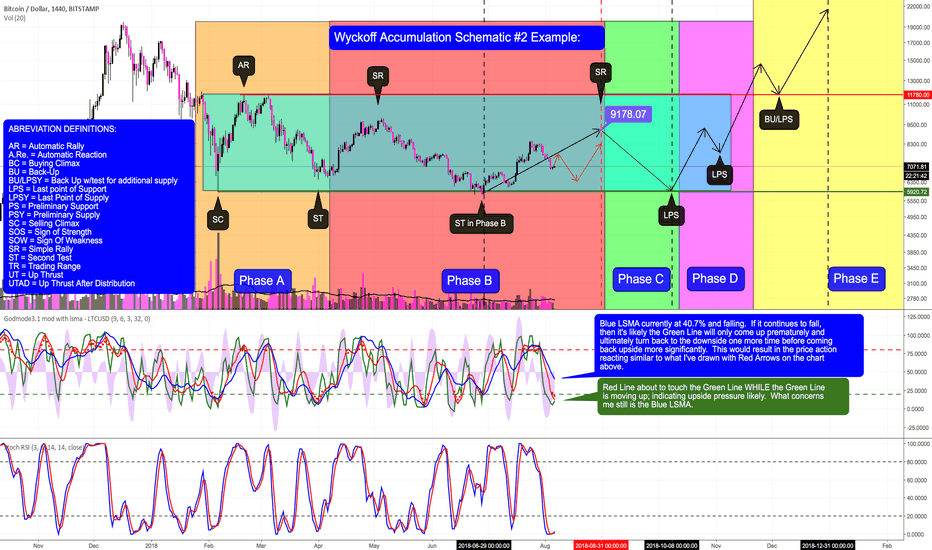 BTCUSD: Chance for Upward Pressure to Resume - 2 Possible Scenarios: