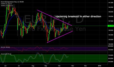 EURJPY: EUR/JPY Symmetrical Triangle Breakout