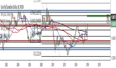 EURCAD: EURCAD: TRIPLE TOP. REMAINING BULLISH