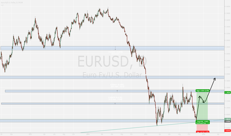 EURUSD: EUR / USD DAILY PERSPECTIVE