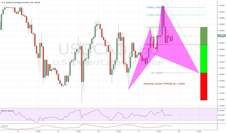 USDCAD: USDCAD potential bullish Cypher