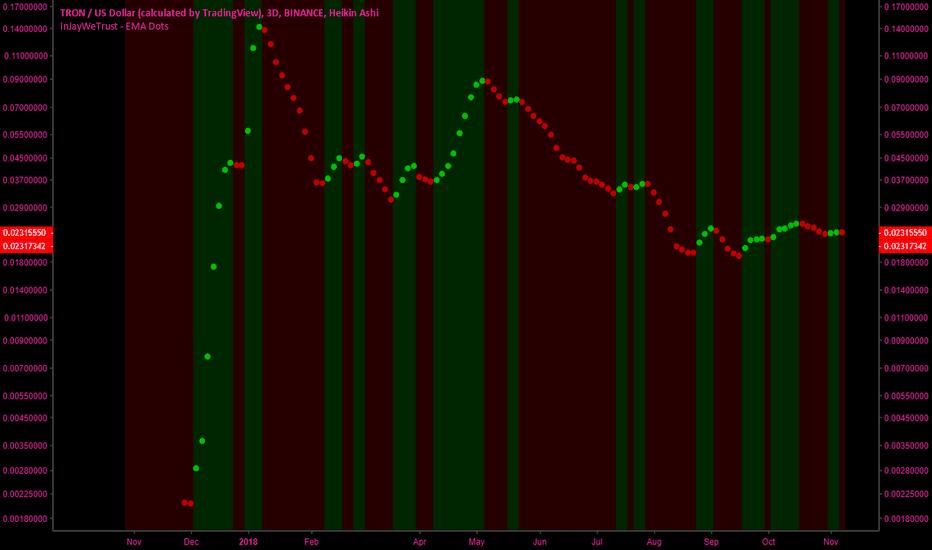 TRXUSD: Trade TRON with 1 indicator