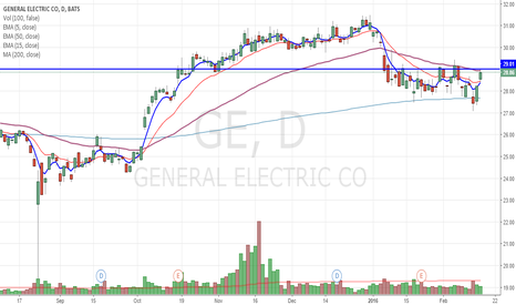 GE: GE scalping trade potential