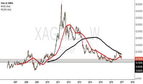 XAGUSD: AGAIN GOING DOWN WHERE ARE YOU GOING MORNING MORNING ?