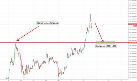 BCCUSDT: BCC/USDT Kaufzone mit starker Unterstützung