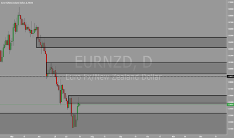 EURNZD: EURNZD WEEKLY OUTLOOK