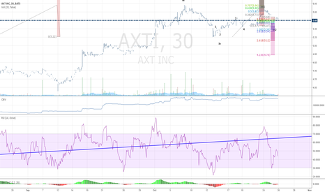 AXTI: AXTI BULLISH RALLY TOMORROW