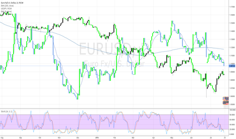 EURUSD: The Ying Yang Twins: EUR/USD  w-  USD/JPY