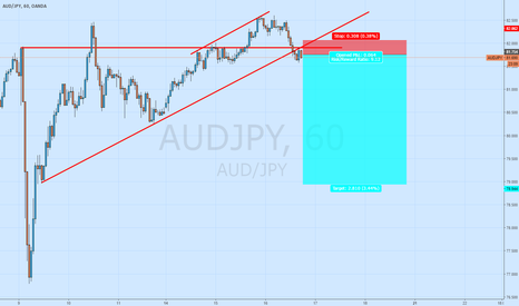 AUDJPY: *Trade of the Day* Aud/jpy Short now