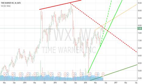 TWX: Time 4 TIMES WARNER $TWX