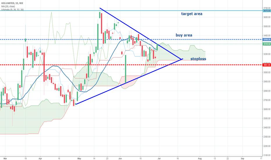 HEG: Long heg on triangle breakout