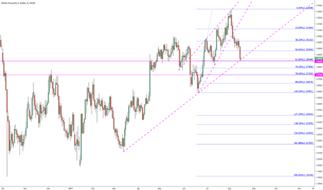 GBPUSD: Possible long on daily here