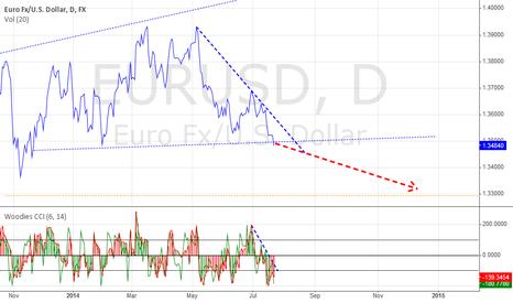 EURUSD: EURUSD breaking support!