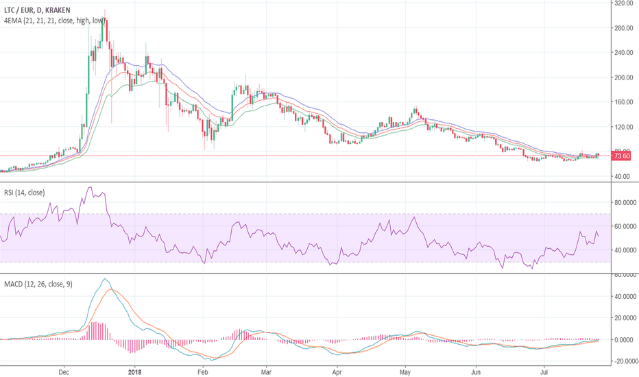 LTCEUR: Litecoin, Kraken with EMA 21, RSI and MACD