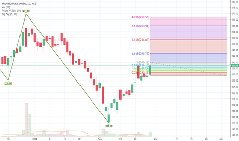 MAHINDCIE: Feb 28th recommendation