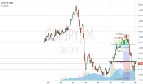 GBPJPY: GBPJPY Monthly Projection