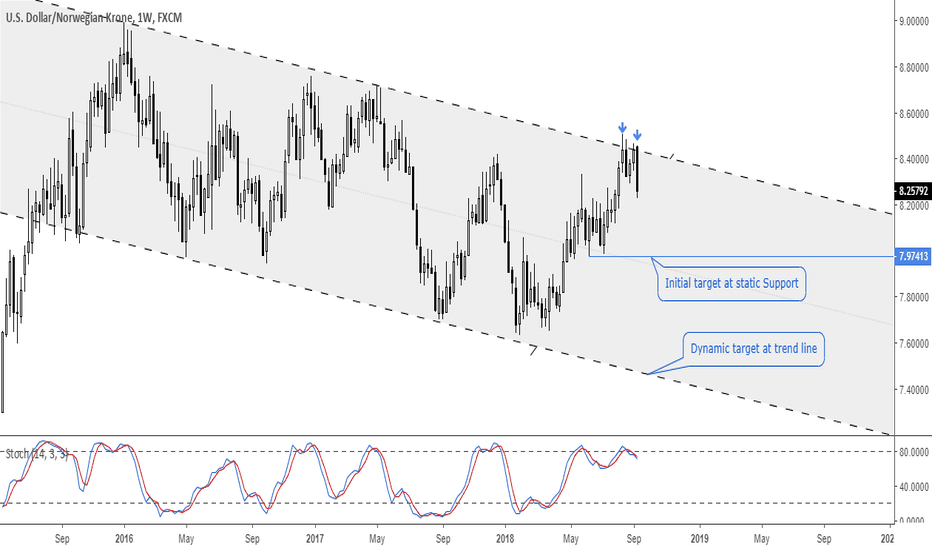 USDNOK: USDNOK: Long Term Channel Play