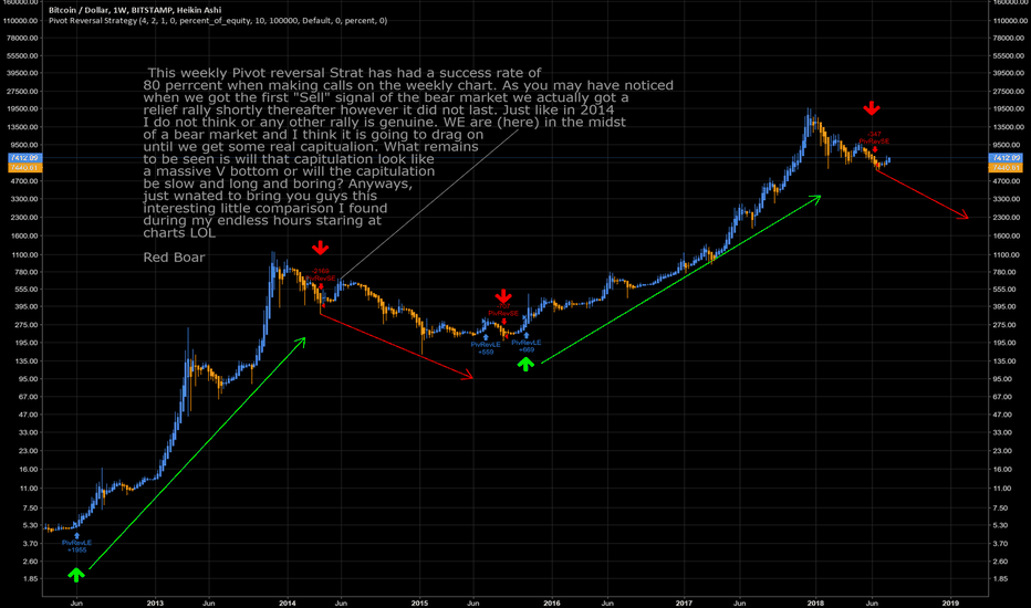 """BTCUSD: We Going Down, I'm yelling """"Timber"""""""