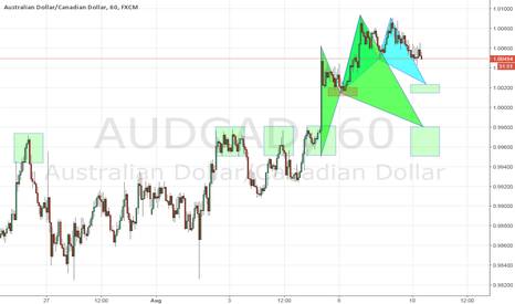AUDCAD: Long opportunities on AUDCAD