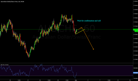 AUDCHF: AUDCHF - Sell with confirmation