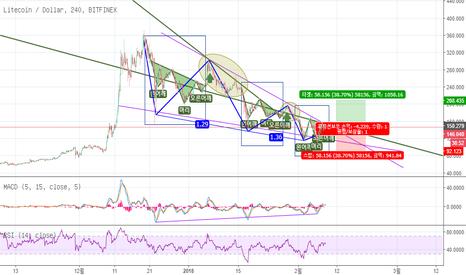 LTCUSD: LTCUSD (Bitfinex) 09 Feb. 2017 Forecast