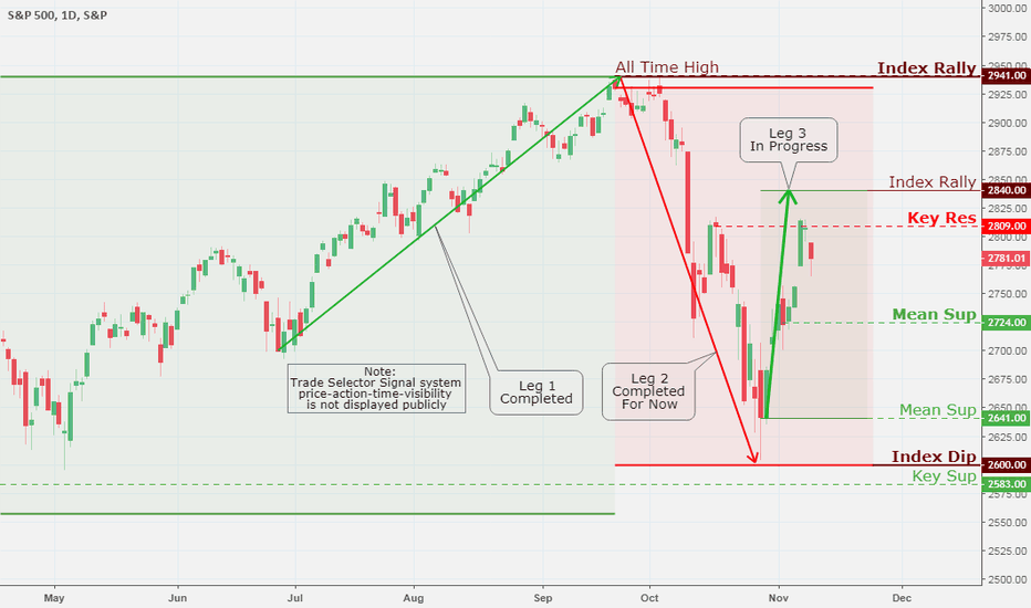 SPX: SPX (S&P 500), Daily Chart Analysis 11/10